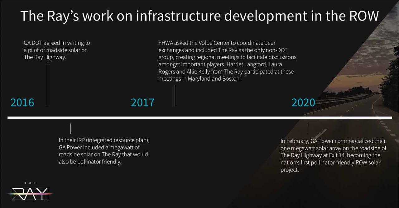 Drawdown Georgia- The Ray infrastructure timeline