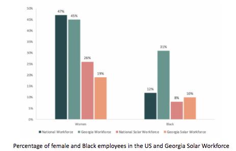 Georgia Solar Workforce Chart