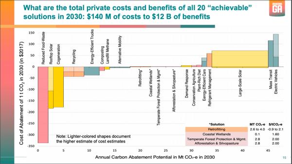 Drawdown Georgia costs and benefits