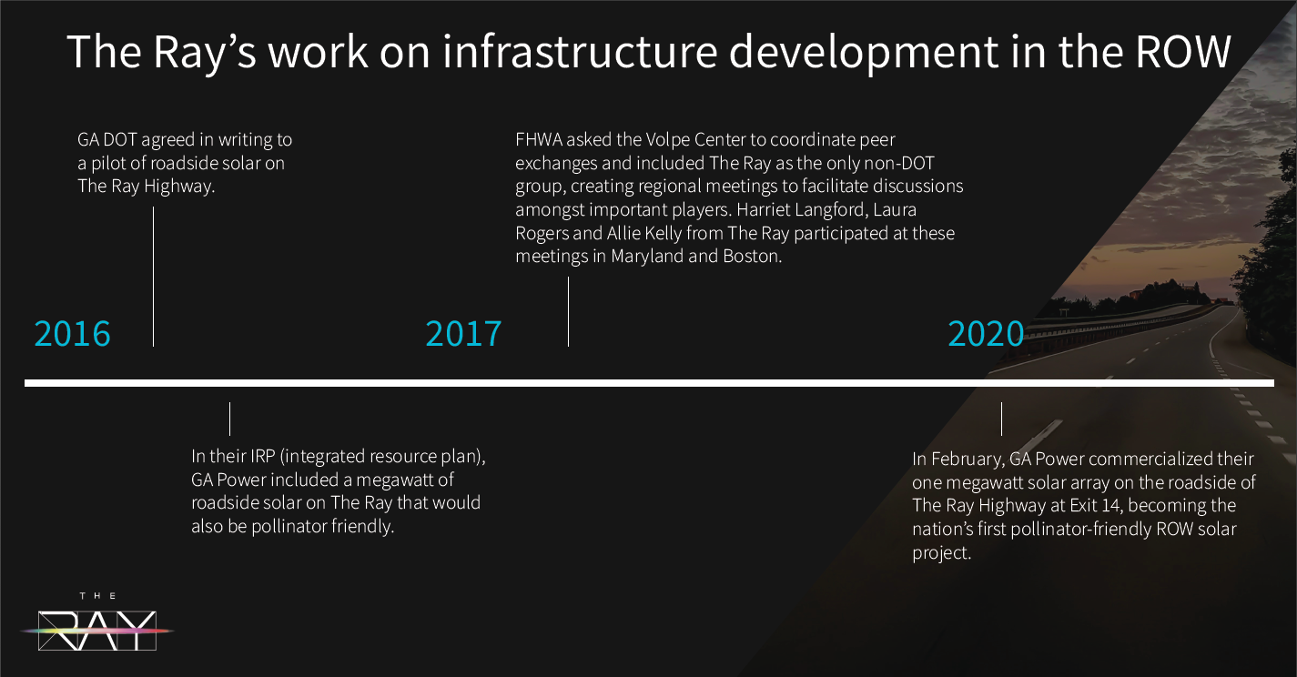 The Ray infrastructure timeline