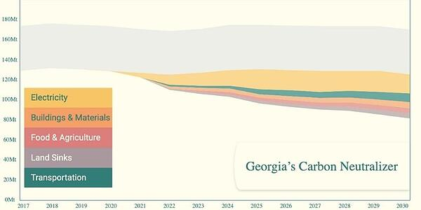 Drawdown Georgia wedge chart