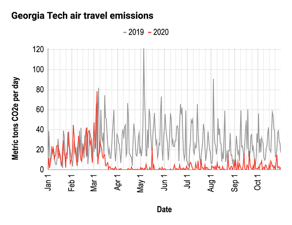 georgia tech air travel emissions